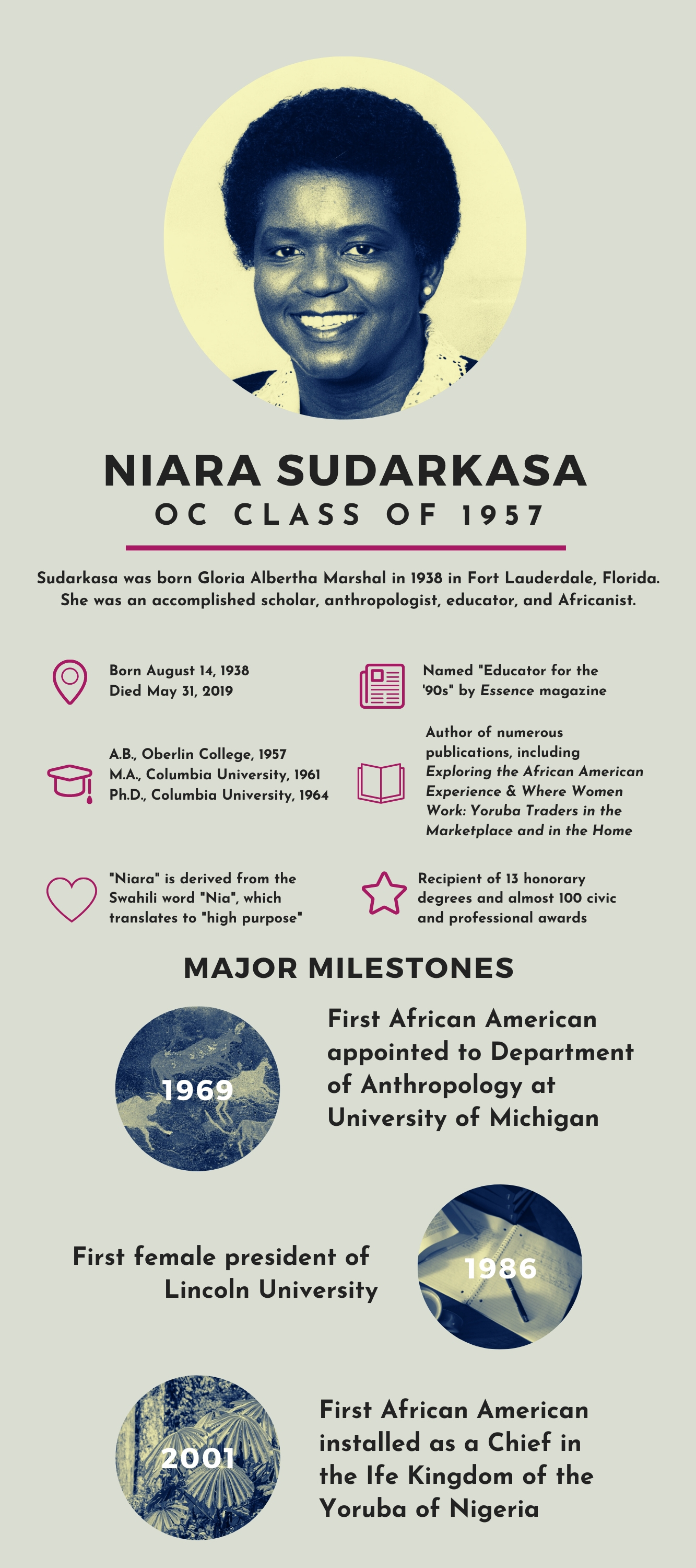 "Above photo:  Infographic depicting the information about Niara Sudarkasa written in this post.  Niara Sudarkasa, OC Class of 1957  Sudarkasa was born Gloria Albertha Marshal in 1938 in Fort Lauderdale, Florida. She was an accomplished scholar, anthropologist, educator, and Africanist.  Born August 14, 1938; Died May 31, 2019  A.B., Oberlin College, 1957; M.A., Columbia University, 1961; Ph.D., Columbia University, 1964  ""Niara"" is derived from the Swahili word ""Nia"", which translates to ""high purpose""  Named ""Educator for the '90s"" by Essence magazine  Author of numerous publications, including Exploring the African American Experience & Where Women Work: Yoruba Traders in the Marketplace and in the Home  Recipient of 13 honorary degrees and almost 100 civic and professional awards  MAJOR MILESTONES  1969-  First African American appointed to Department of Anthropology at University of Michigan  1986- First female president of Lincoln University  2001-  First African American installed as a Chief in the Ife Kingdom of the Yoruba of Nigeria"