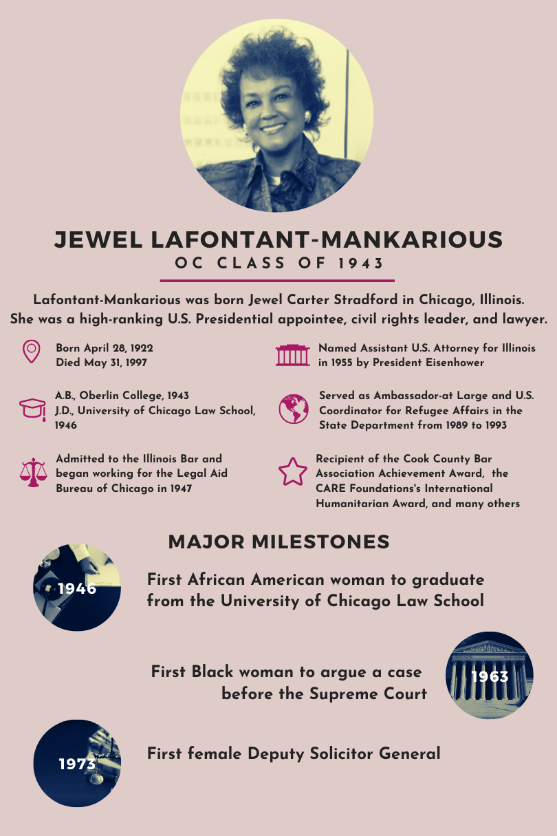 Above photo: Infographic depicting the information about Jewel Lafontant-Mankarious written in this post.  Jewel Lafontant-Mankarious, OC Class of 1943  Lafontant-Mankarious was born Jewel Carter Stadford in Chicago, Illinois. She was a high-ranking U.S. Presidential appointee, civil rights leads, and lawyer.  Born April 28, 1922; Died May 31, 1997  A.B., Oberlin College, 1943; J.D., University of Chicago Law School. 1946  Admitted to the Illinois Bar and began working for the Legal Aid Bureau of Chicago in 1947  Named Assistant U.S. Attorney for Illinois in 1955 by President Eisenhower  Served as Ambassador-at-Large and U.S. Coordinator for Refugee Affairs in the State Department from 1989 to 1993  Recipient of the Cook County Bar Association Achievement Award, the CARE Foundation's International Humanitarian Award, and many others.   MAJOR MILESTONES  1946- First African American woman to graduate from the University of Chicago Law School  1963- First Black woman to argue a case before the Supreme Court  1973- First female Deputy Solicitor General