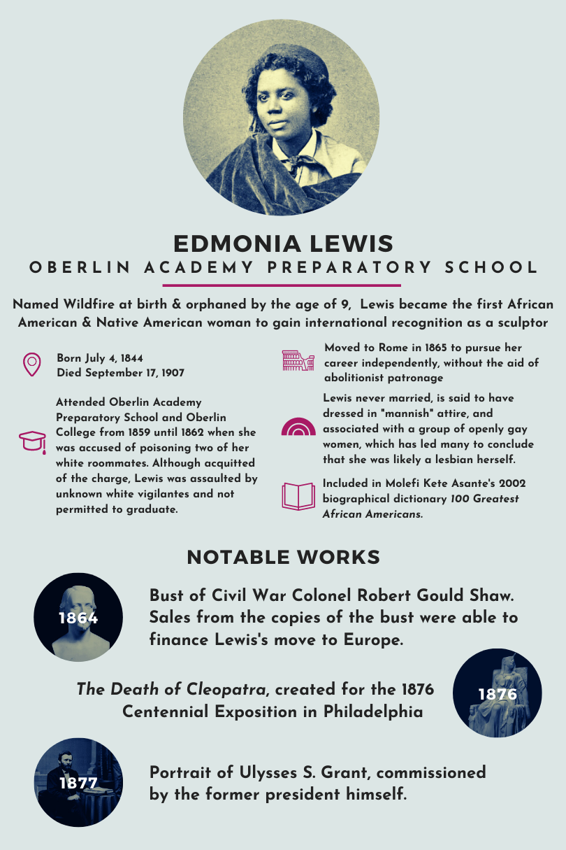 "Above photo: Infographic depicting the information about Edmonia Lewis written in this post.  Edmonia Lewis, Oberlin Academy Preparatory School  Named Wildfire at birth and orphaned by the age of 9, Lewis because the first African American and Native American woman to gain international recognition as a sculptor.   Born July 4, 1844; Died September 17, 1907  Attended Oberlin Academy Preparatory School and Oberlin College from 1859 until 1862 when she was accused of poisoning two of her white roommates. Although acquitted of the charge, Lewis was assaulted by unknown white vigilantes and not permitted to graduate.  Moved to Rome in 1865 to pursue her career independently, without the aid of abolitionist patronage  Lewis never married, is said to have dressed in ""mannish"" attire, and associated with a group of openly gay women, which has led many to conclude that she was likely a lesbian herself.   Included in Molefi Kete Asante's 2002 biographical dictionary 100 Greatest African Americans  NOTABLE WORKS  1864- Bust of Civil War Colonel Robert Gould Shaw. Sales from the copies of the bust were able to finance Lewis's move to Europe.  1876- The Death of Cleopatra, created for the 1876 centennial Exposition in Philadelphia  1877- Portrait of Ulysses S. Grant, commissioned by the former president himself."