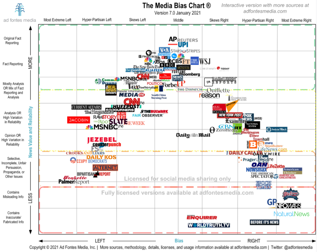 Image of media bias chart showing logos for various news outlets and where they fall on the scale between reliability and political bias (left, center, or right)