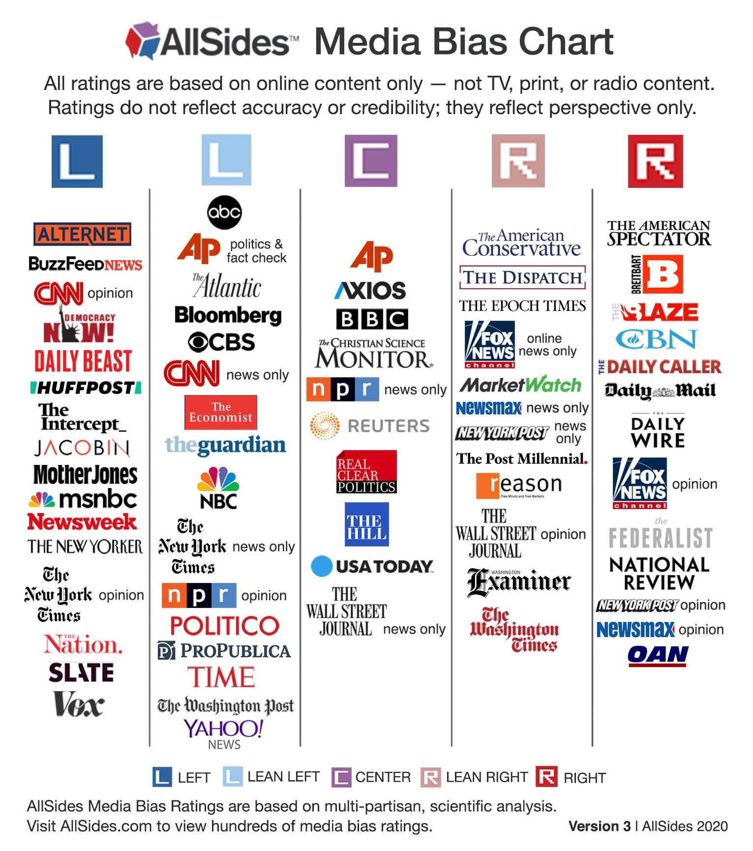 Image shows various online news content providers organized into categories reflecting media bias, left center or right