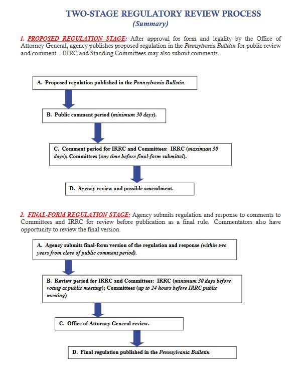 PA Two-Stage Regulatory Review Process (Summary)
