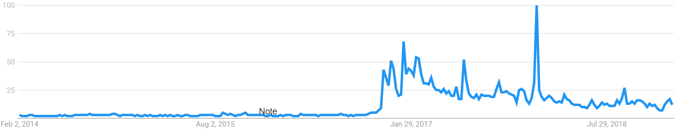 google trends fake news 2014 to 2019