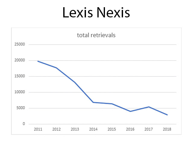 Graph of Lexis Nexis total retrievals from library website