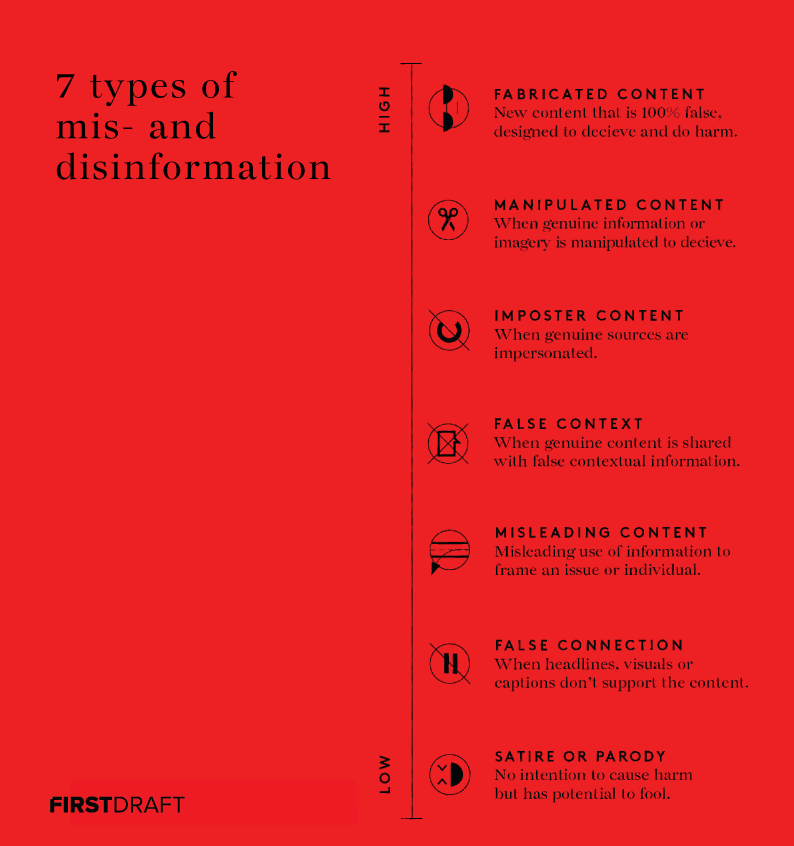 7 types of mis and disinformation: fabricated content, manipulated content, impostor content, false context, misleading content, false connection, satire or parody