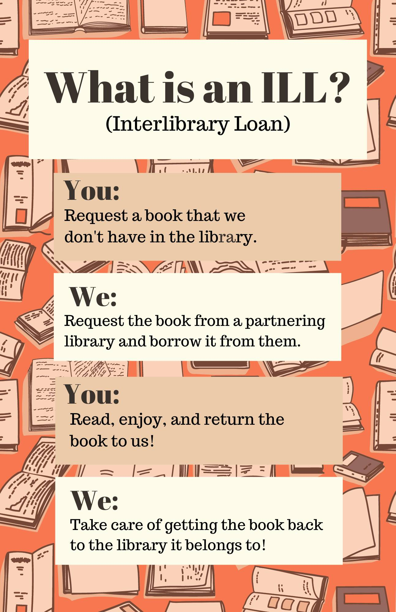 What is Interlibrary Loan?