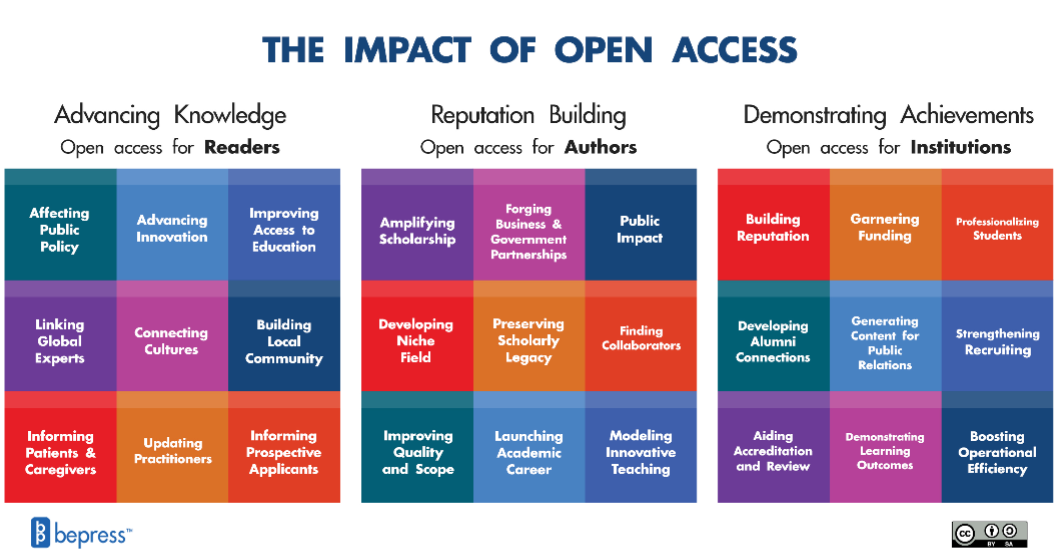 The impact of open access affects readers, authors, and institutions by advancing knowledge, building reputation, and demonstrating achievements to wider audiences. Through Open Access, users have the ability to expand their knowledge and showcase their work without locking it behind paywalls. Image courtesy of bepress with Creative Commons.