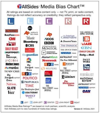 Chart listing far-left to center to far-right leaning media outlets
