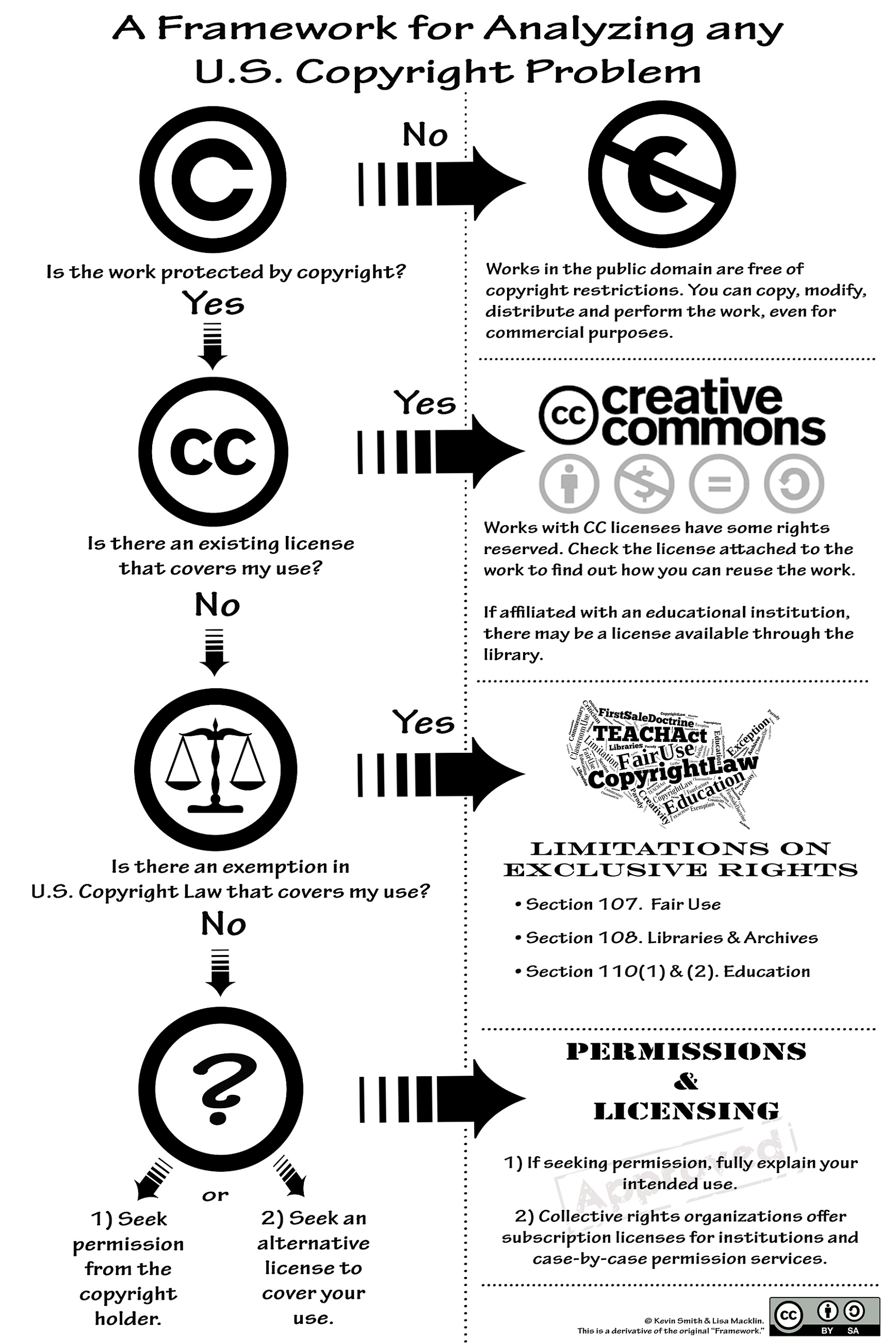 4 Questions to Consider in Copyright Review