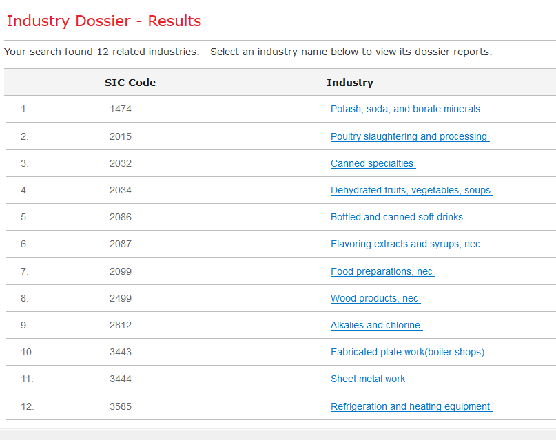 industry results list
