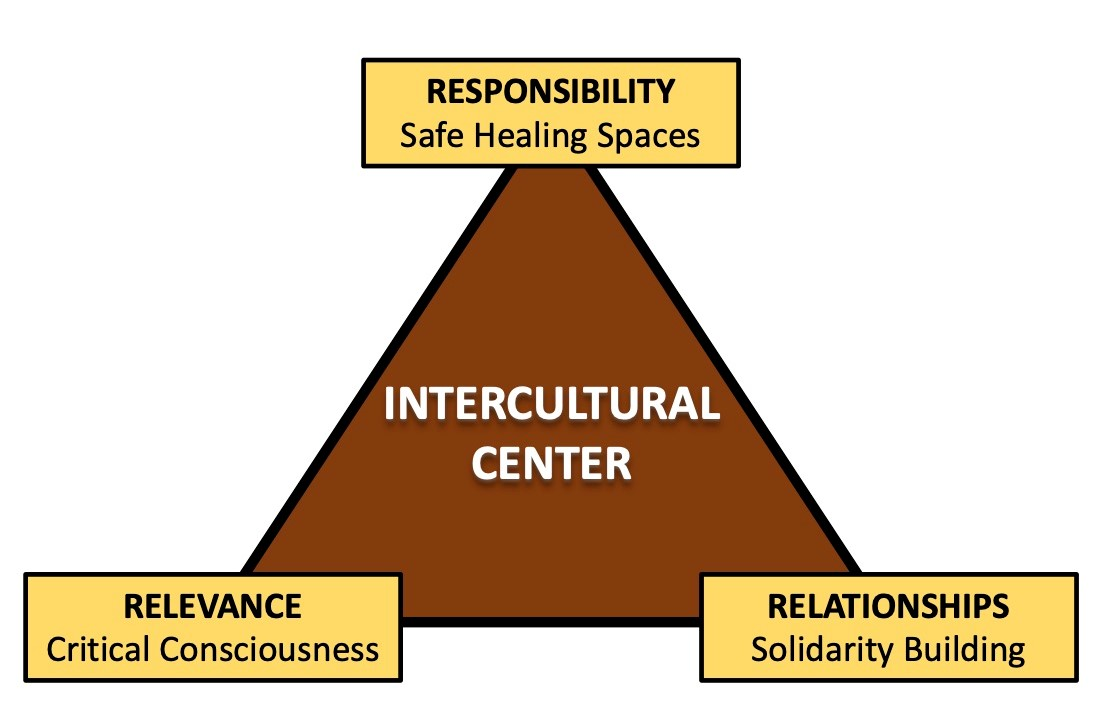 Intercultural Center triangular model with corners of Responsibility, Relevance and Relationships