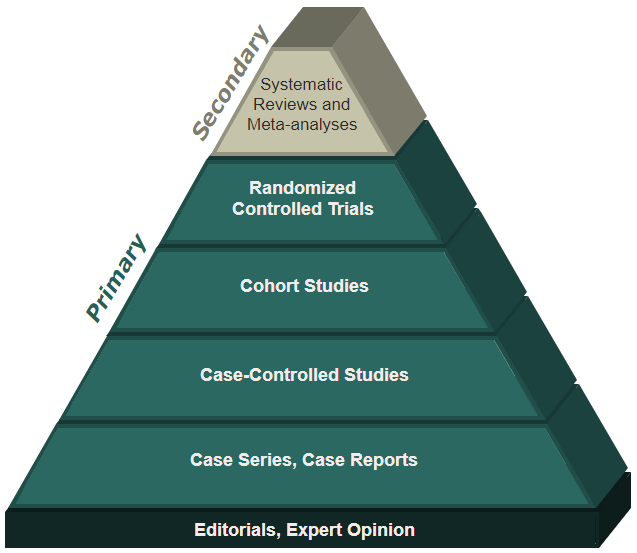 A pyramid showing the increasing methodological rigor of studies, the highest rigor at the top. Top level: Systematic Reviews and Meta-analysis, refered to as secondary research. Then in decending order, randomized controlled trials, cohort studies, case-controlled studies, case series and case reports, and finally, editorials and expert opinion.