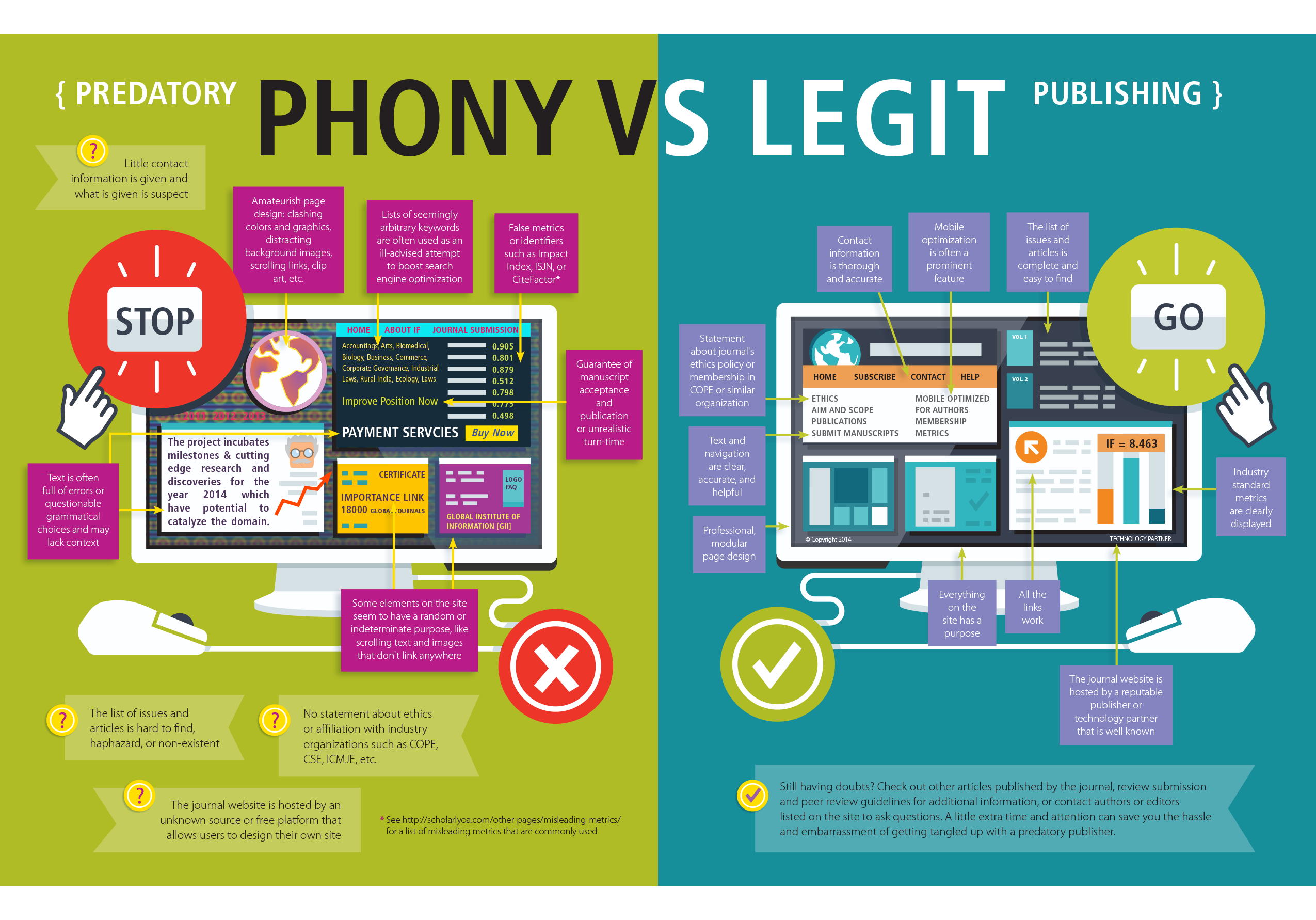 Phony vs Legit Inforgraphic