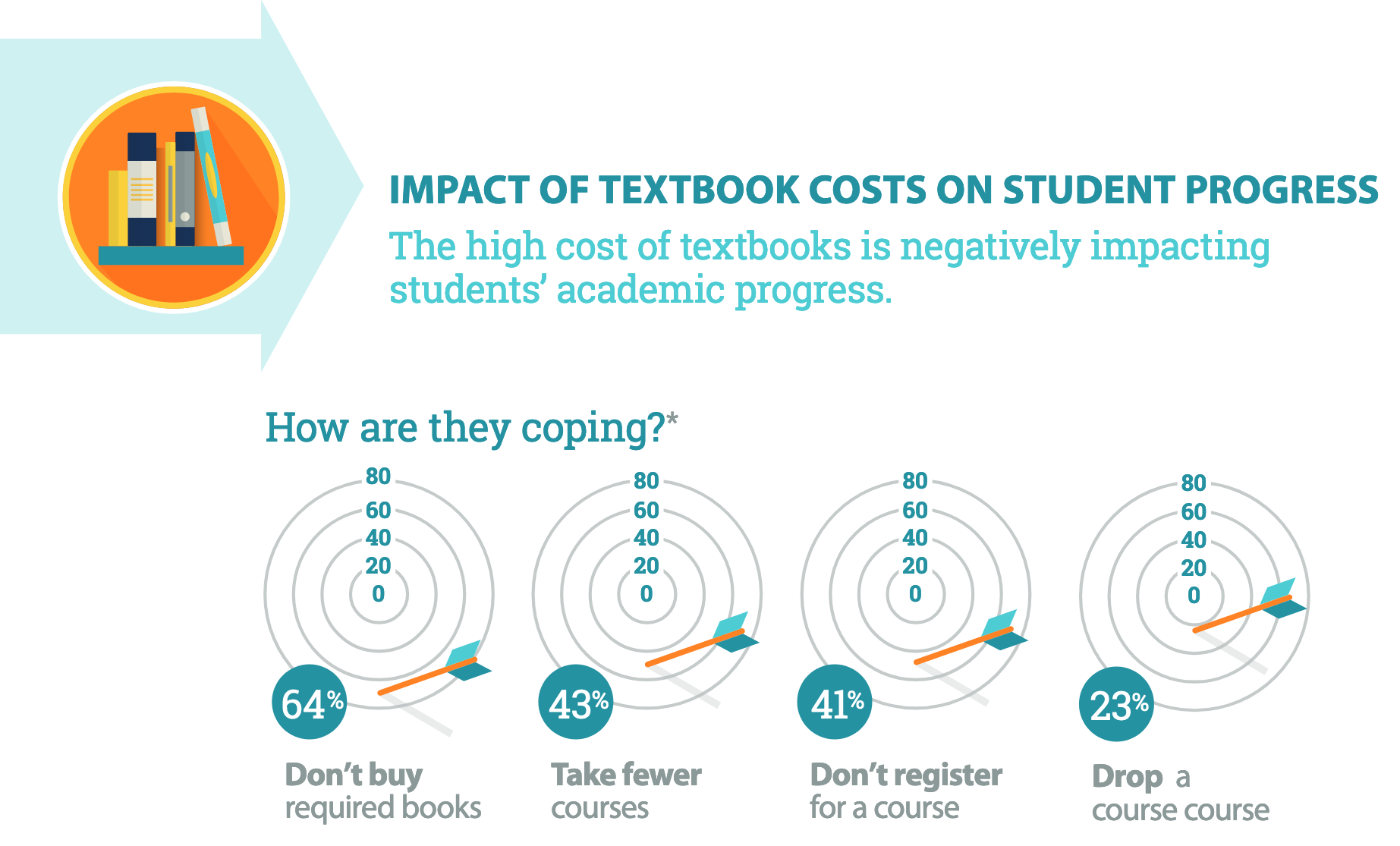 infographic showing impact of high cost of textbooks: 64% of students don't buy required textbooks, 43% take fewer courses, 41% don't register for a course, and 23% drop a course