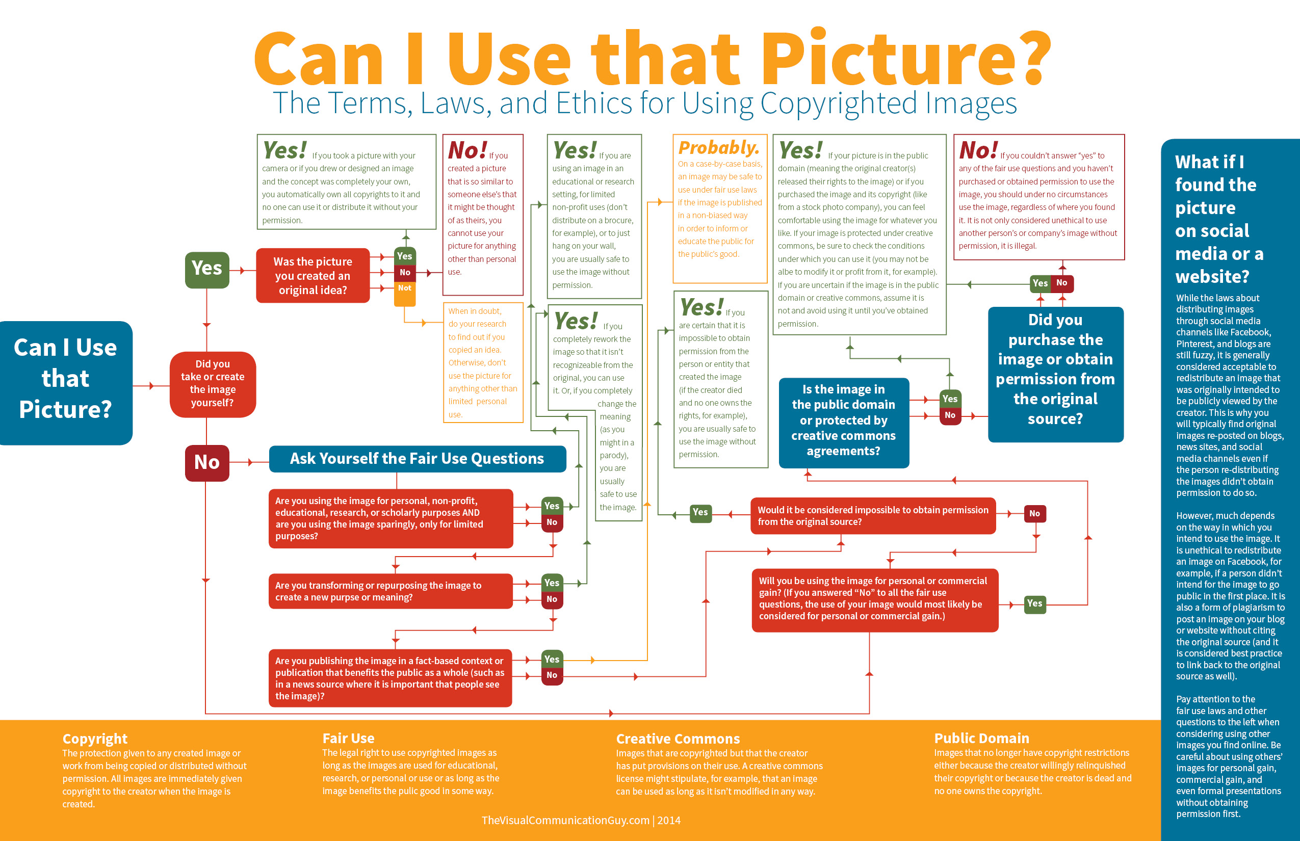 Can I use that picture infographic. For more information, click on the photo caption.