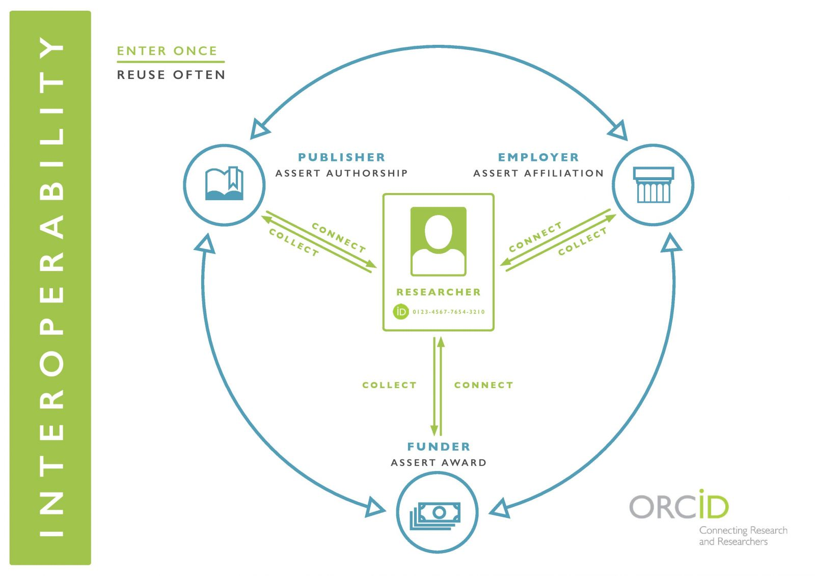 Diagram of ORCID interoperability