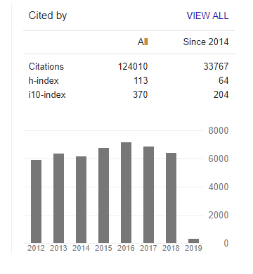 Screenshot of Google Scholar citations index, h-index, and i10-index