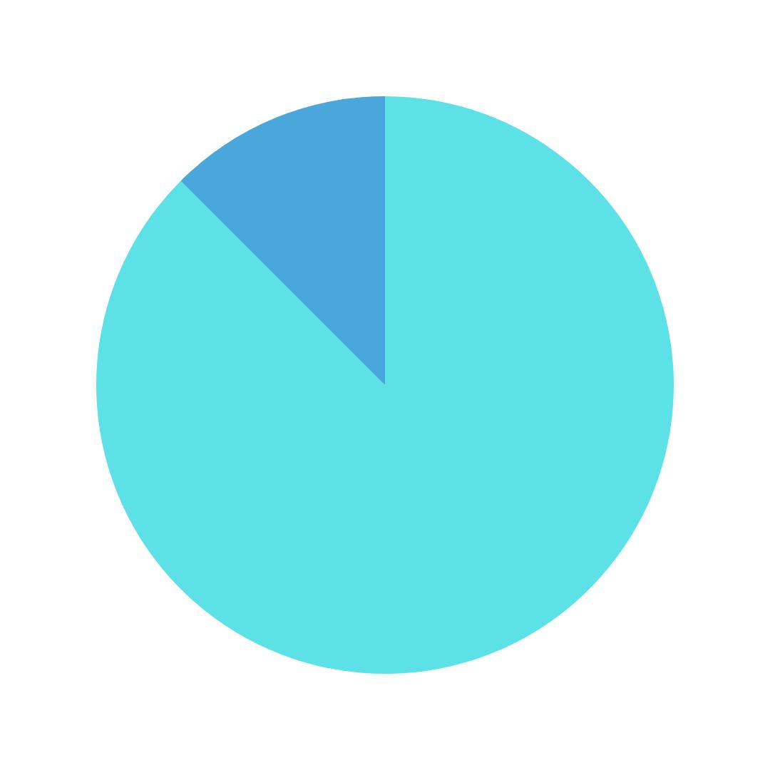Pie chart embedded