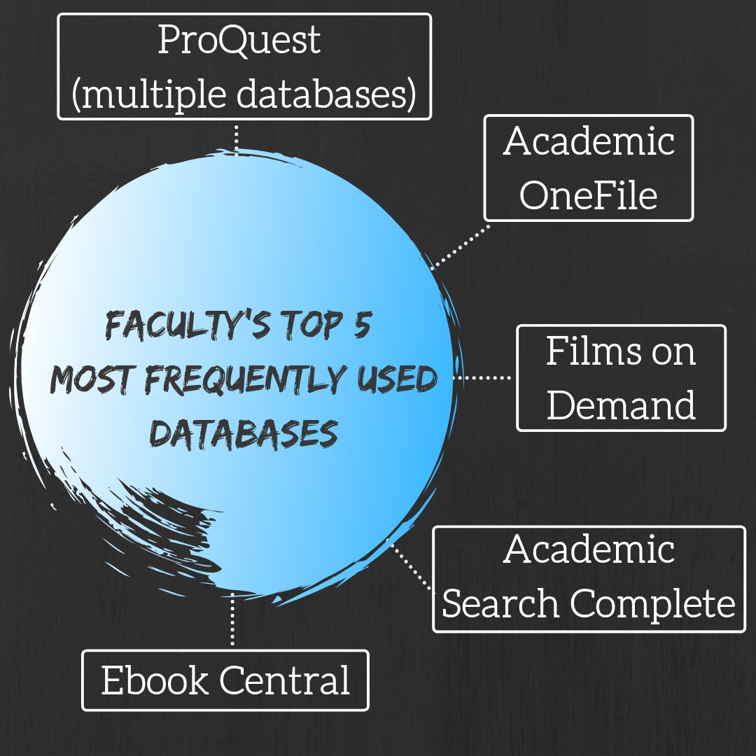 Faculty's top 5 most used databases