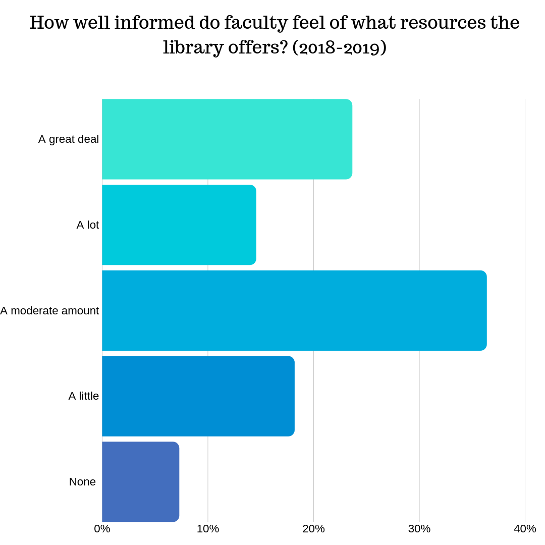 How well informed do faculty feel about library resources offered?