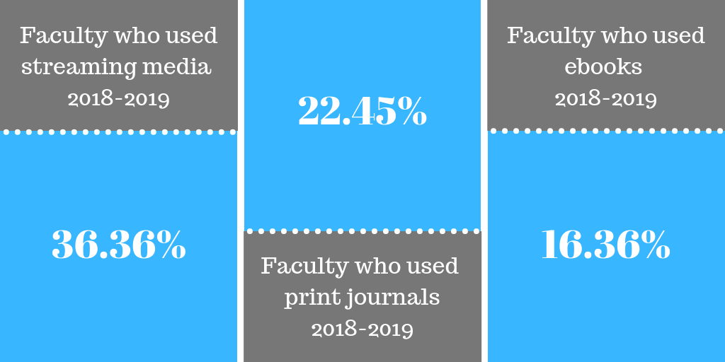 faculty use of ebooks, print journals, and streaming media