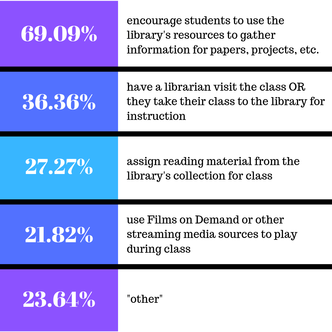 How faculty encourage students to use library resources