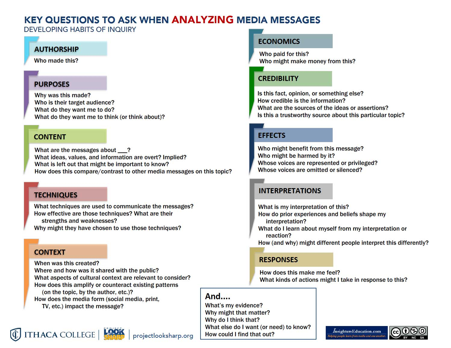 key questions to ask about media messages infographic