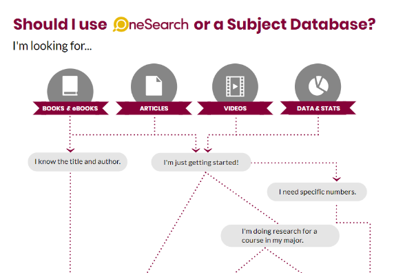 Preview of OneSearch v. a subject database infographic.