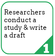 1. Researchers conduct a study and write a draft.