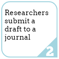 2. Researchers submit a draft to a journal.