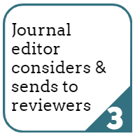3. Journal editor considers and sends to reviewers.