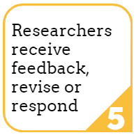 5. Researchers receive feedback, revise or respond.