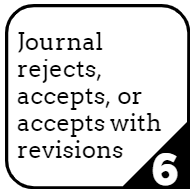 6. Journal rejects, accepts, or accepts with revisions.