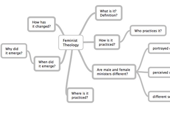 A concept map of research questions for feminist theory.
