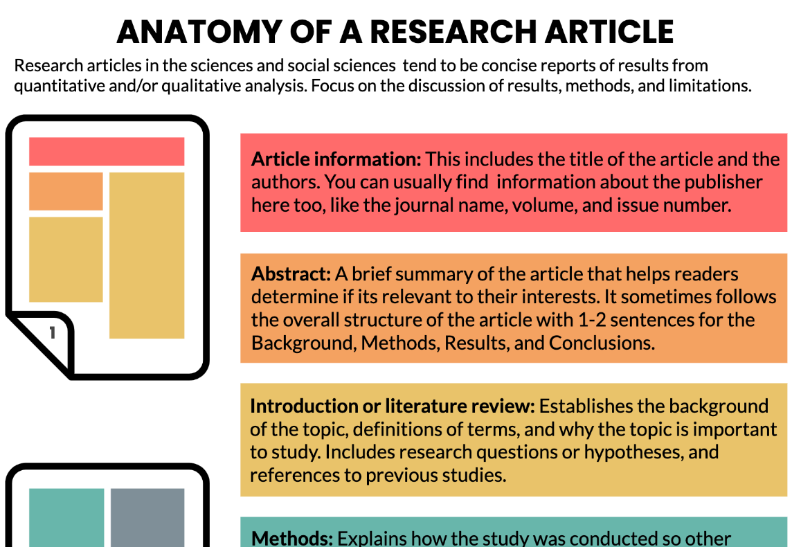 Cover of Anatomy of a Research Article.