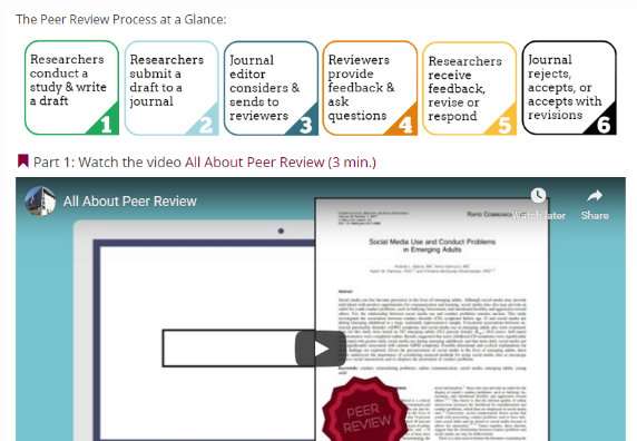 Preview of All About Peer Review guide.