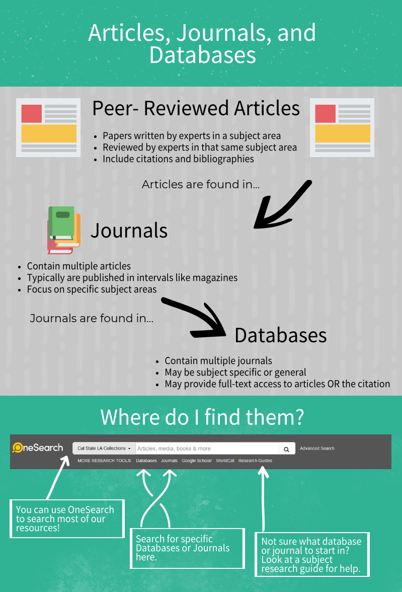 Article Definitions Infographic