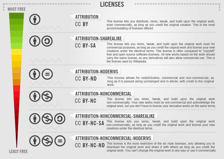 Infographic demonstrating the six licence types of Creative Commons