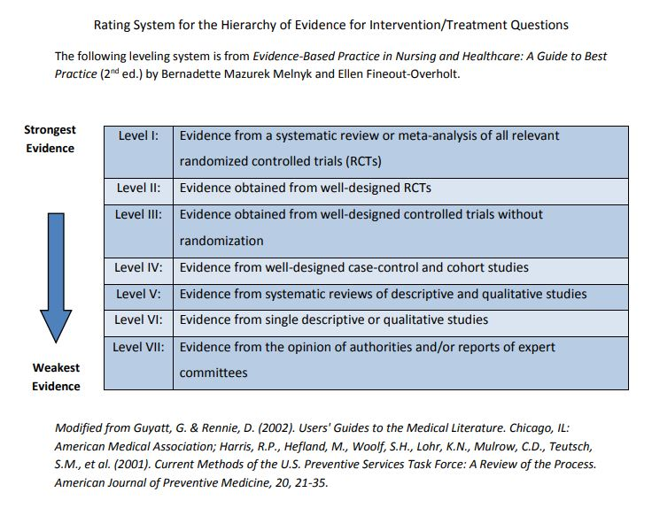 Rating System for the Hierarchy of Evidence for Intervention/Treatment Questions The following leveling system is from Evidence-Based Practice in Nursing and Healthcare: A Guide to Best Practice (2nd ed.) by Bernadette Mazurek Melnyk and Ellen Fineout-Overholt. Level I: Evidence from a systematic review or meta-analysis of all relevant randomized controlled trials (RCTs) Level II: Evidence obtained from well-designed RCTs Level III: Evidence obtained from well-designed controlled trials without randomization Level IV: Evidence from well-designed case-control and cohort studies Level V: Evidence from systematic reviews of descriptive and qualitative studies Level VI: Evidence from single descriptive or qualitative studies Level VII: Evidence from the opinion of authorities and/or reports of expert committees Modified from Guyatt, G. & Rennie, D. (2002). Users' Guides to the Medical Literature. Chicago, IL: American Medical Association; Harris, R.P., Hefland, M., Woolf, S.H., Lohr, K.N., Mulrow, C.D., Teutsch, S.M., et al. (2001). Current Methods of the U.S. Preventive Services Task Force: A Review of the Process. American Journal of Preventive Medicine, 20, 21-35.