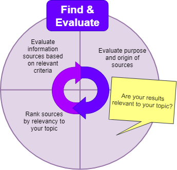 the fine and evaluate stage of the research process, focusing on using the CRAAP Test
