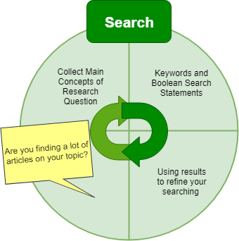 the searching step of the research process, with keyword collecting, Boolean search statements, and refining searches through looking at results.