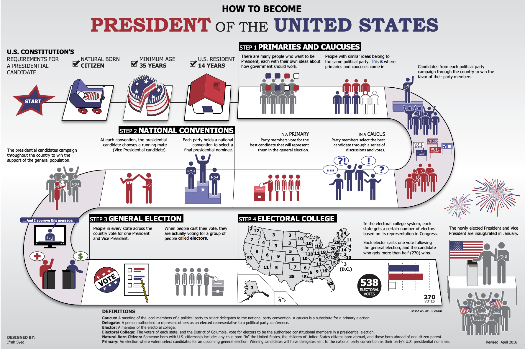 How to Become President Infographic