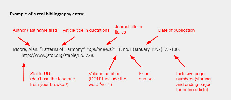 """Example of a real bibliography entry: Moore, Alan. """"Patterns of Harmony."""" Popular Music 11, no.1 (January 1992): 73-106. http://www.jstor.org/stable/853228."""