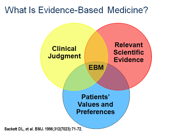 Diagram of EBM as a combination of clinical judgment, relevant scientfic evidence, and patient values