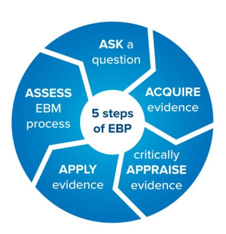 5 steps to EBP