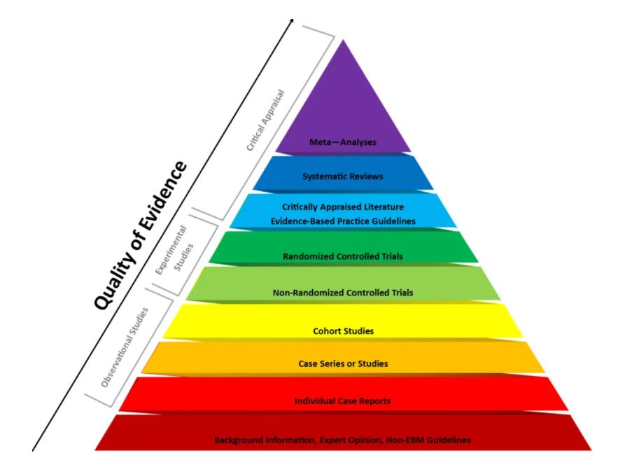 Evidence based Practice pyramid of evidence