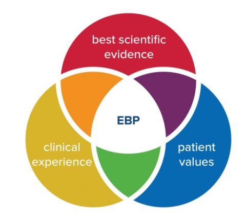 Venn diagram of evidence based practice