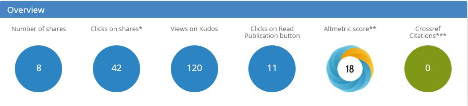 Kudos overview of metrics, includes number of shares, clicks on shares, views on Kudos, clicks on Read Publication button, Altmetric score, and Crossref Citations