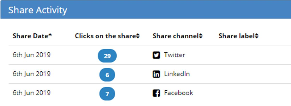 """Shows Kudos """"clicks on share"""" metrics for Twitter, LinkedIn, and Facebook"""