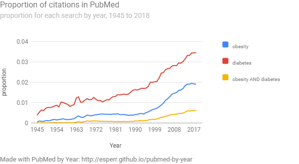 PubMed topics by year line graph